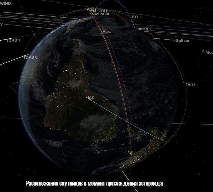Положение спутников Земли.