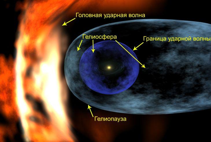 Схема строения гелиосферы