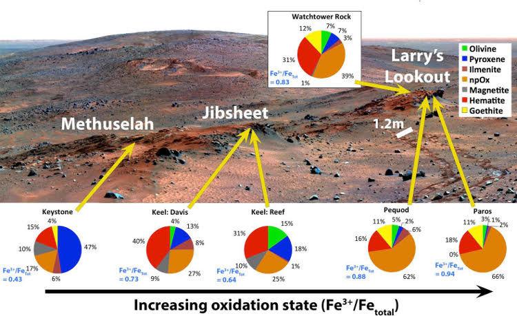 На Марсе обнаружены признаки кислотного тумана