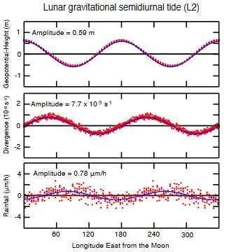 Фазы Луны влияют на количество осадков