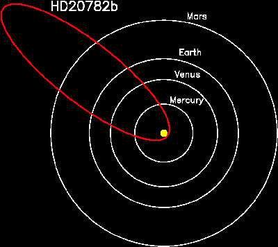 Обнаружена планета с самой эксцентричной орбитой, известной астрономам