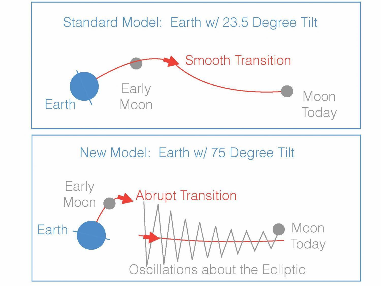 Предложена новая теория появления Луны