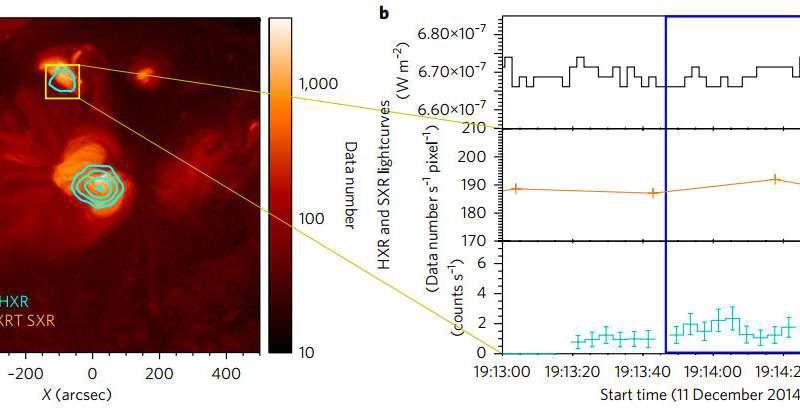 Ученые пояснили причину незаурядной температуры короны Солнца