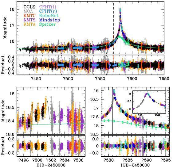 Астрономы обнаружили очень необычную планету вцентре галактики