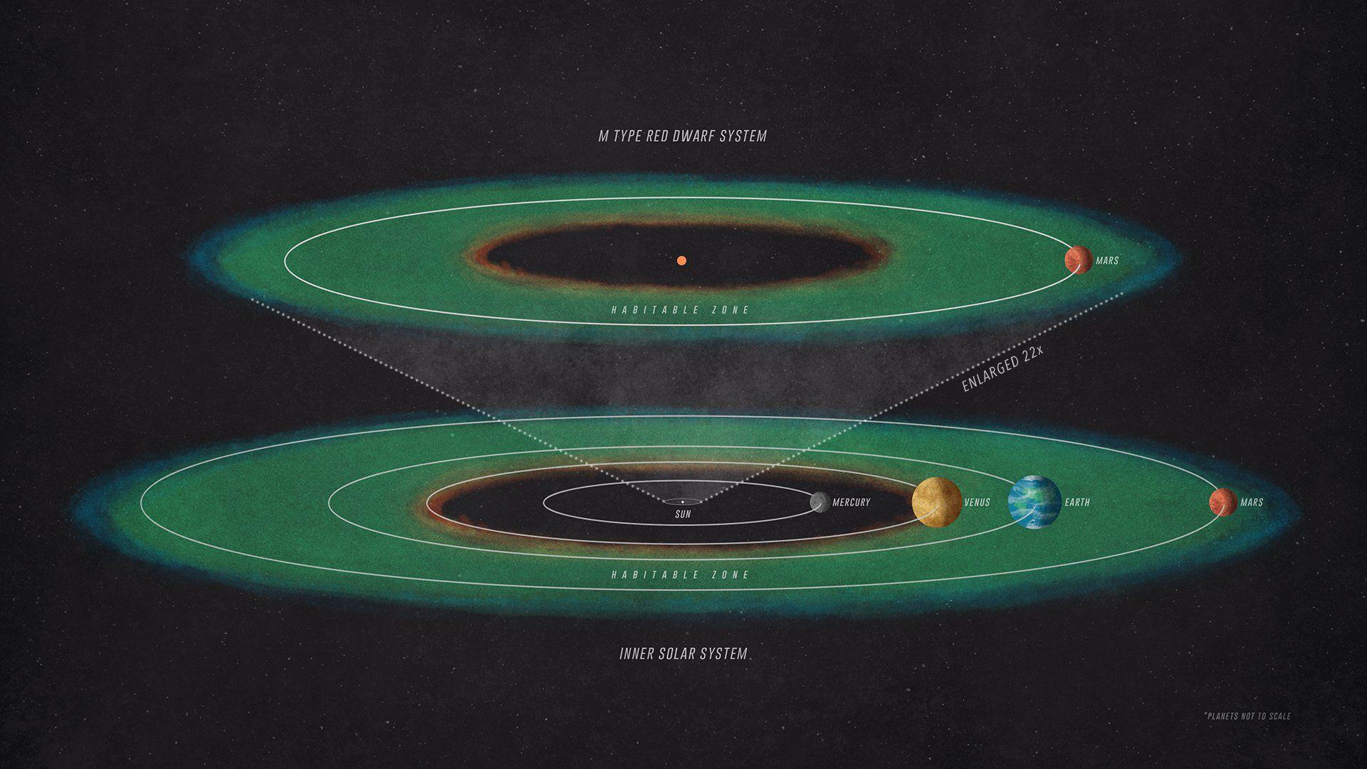 Насколько долго могла бы оставаться обитаемой планета, похожая на Марс, если бы она обращалась не вокруг Солнца, а вокруг красного карлика?