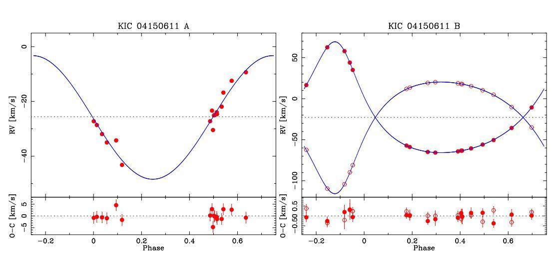 Астрономы изучают редкую систему из пяти затменно-переменных звезд
