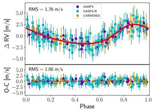 Планета земного типа обнаружена на орбите вокруг близлежащей звезды - новости космоса, астрономии и космонавтики на ASTRONEWS.ru